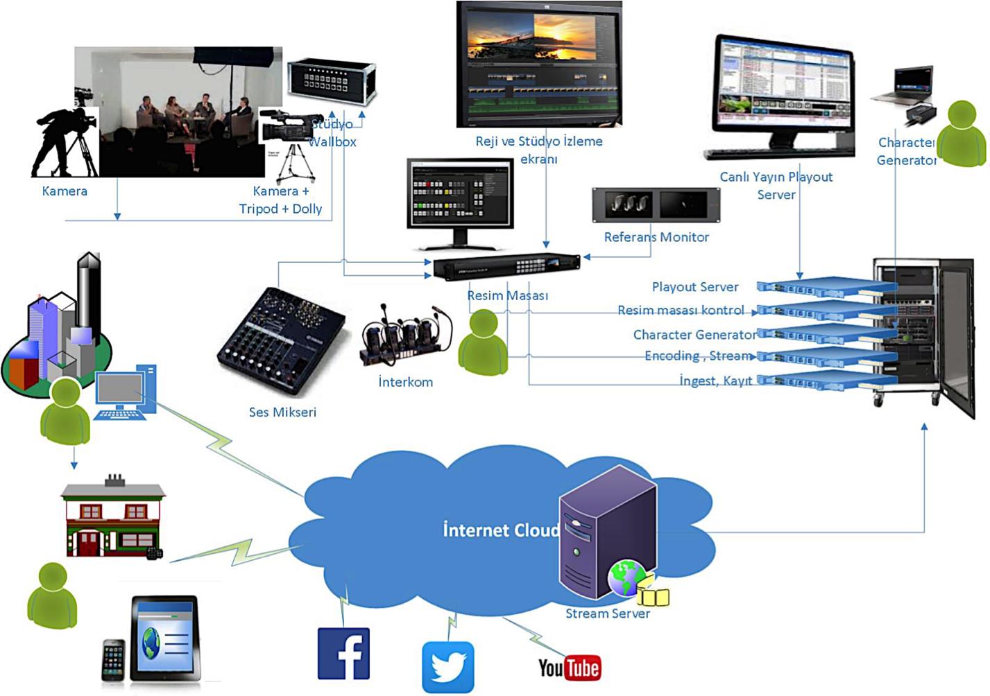 İnternet TV Yazılım tarafında canlı yayın ve medya arşiv sisteminde olması gerekenler: